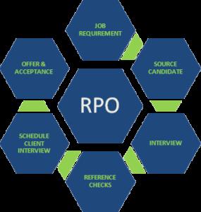 rpo-process